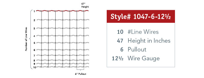 How to Read Fence Style Number